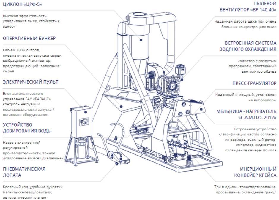 Аппарат для приготовления гранулированных кормов в домашних условиях